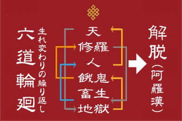 世界の宗教(四法印、八正道とは) - 慶喜