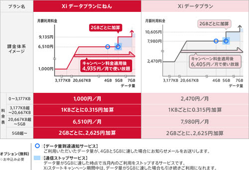 Xiデータ通信専用プランの概要(NTTドコモWebサイトから引用)