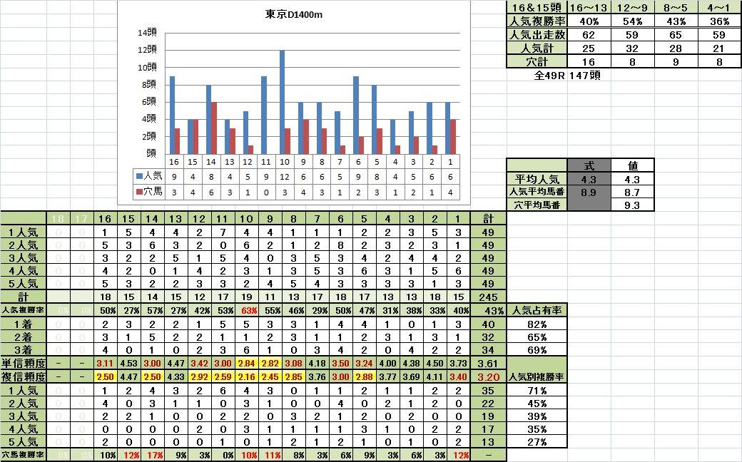 東京D1400m稍重馬場回復期馬番別成績