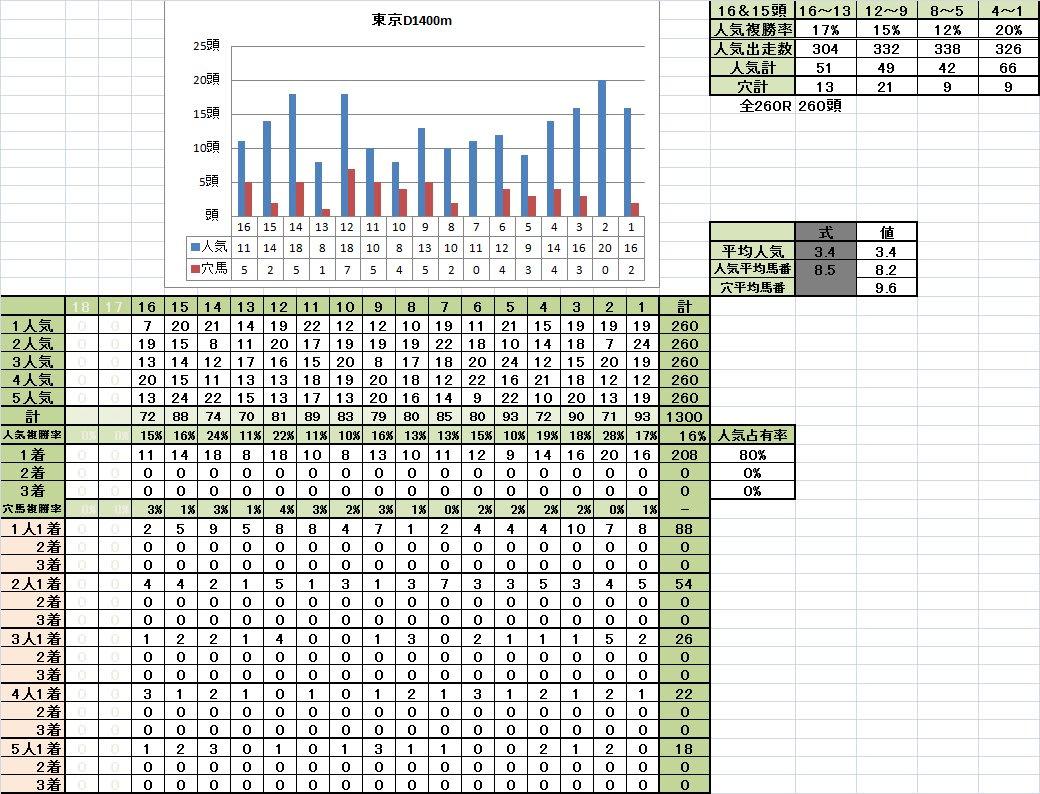 東京D1400m良馬場 1着馬の馬番別成績