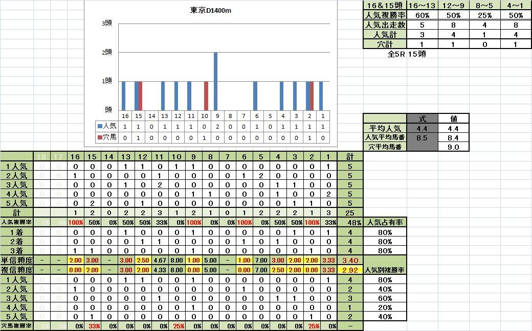 東京D1400m重馬場悪化期馬番別成績