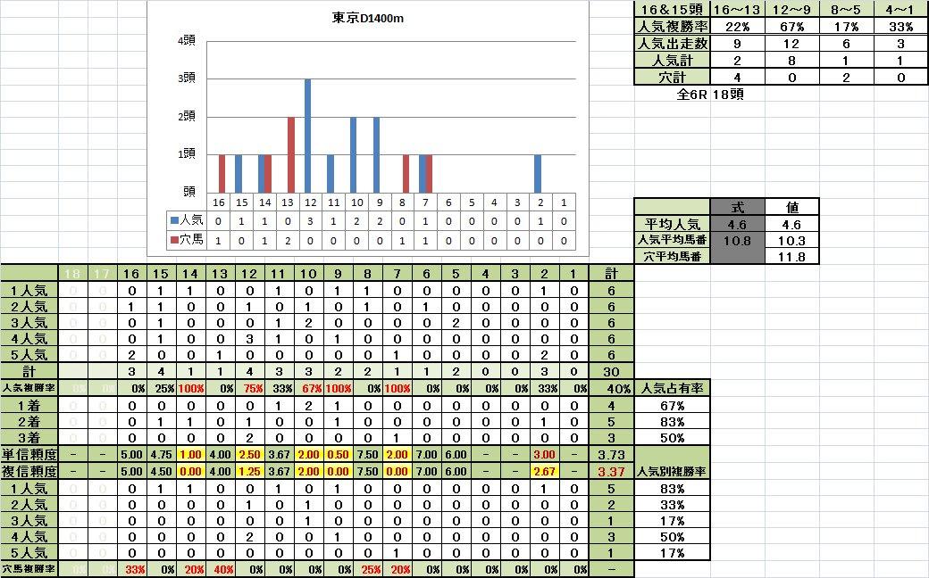 東京D1400m稍重馬場悪化キープ期馬番別成績