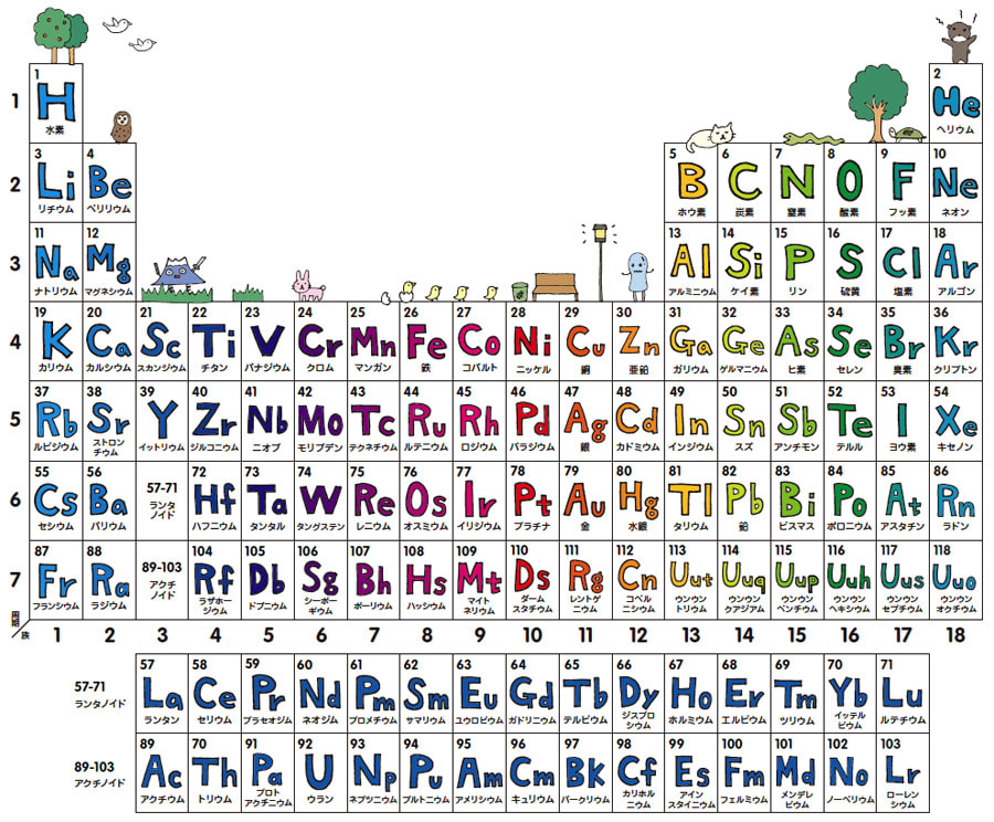 そういえば、まだ周期表を出していませんでした。おそらく世界でいちばんほのぼのとした元素周期表でしょう。一家に一枚、ぜひおそなえいただきたいと思います。