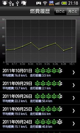 燃費履歴(日ごと)の画面