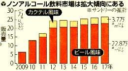 ノンアル飲料市場の年次グラフ