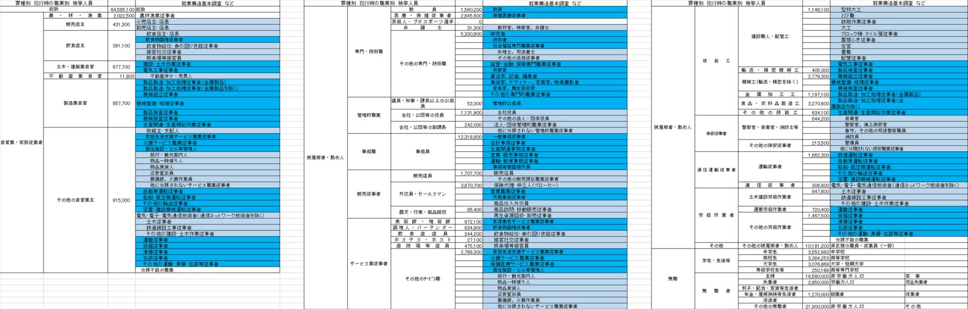 41 罪種別 犯行時の - npa.go.jp