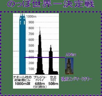 信じられない高さ1kmのビルが、ドバイに?