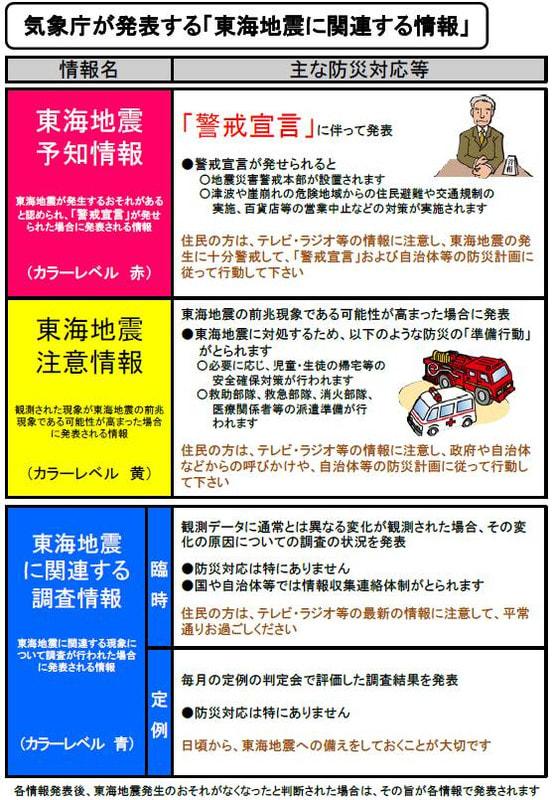 東海地震に関連する調査情報