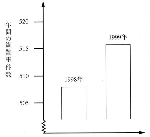 2000年調査および2003年調査問題 ...