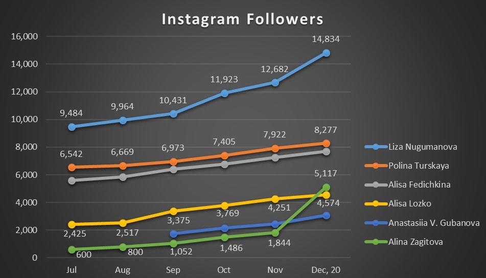 Instagram Followers Junior Ladies