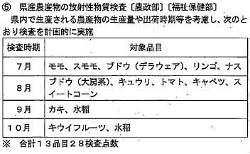 県産農産物の放射性物質検査