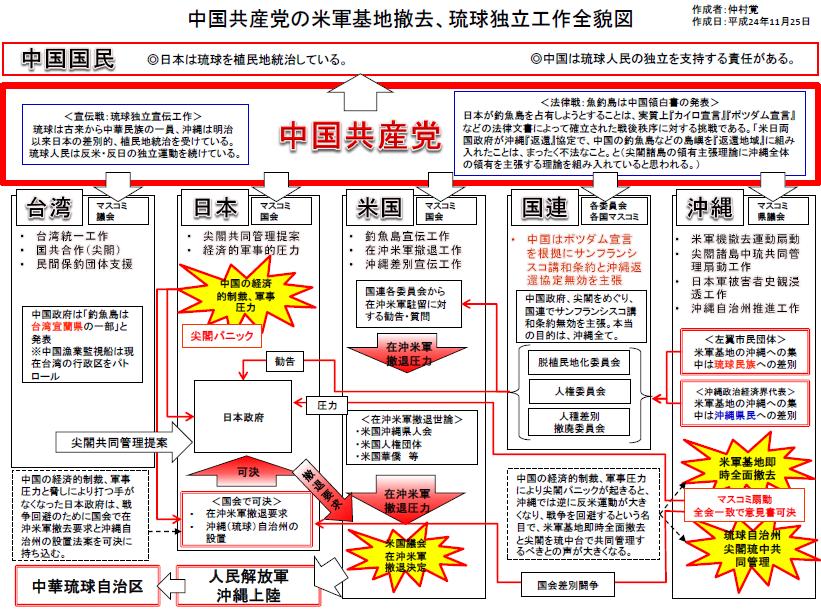仲村覚 中国共産党 に対する画像結果