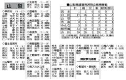県議選候補一覧_産経新聞