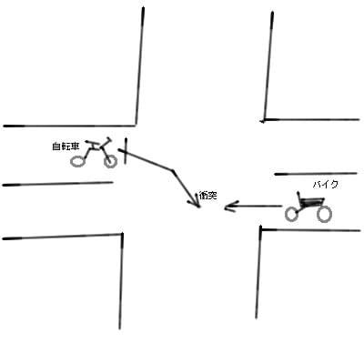 バイク対自転車事故の過失割合 ...