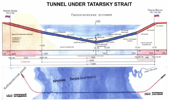 間宮海峡トンネル建設+改軌で樺太の鉄道がロシア本土に直結される計画の目的は何か? - 国際情勢の分析と予測