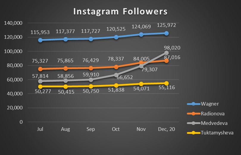 Instagram Followers Senior Ladies