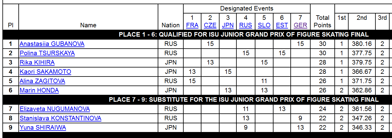 ISU JGP Standings