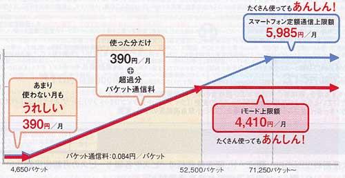 パケ・ホーダイ ダブルの料金体系(NTTドコモ2010年12月携帯電話カタログから引用)