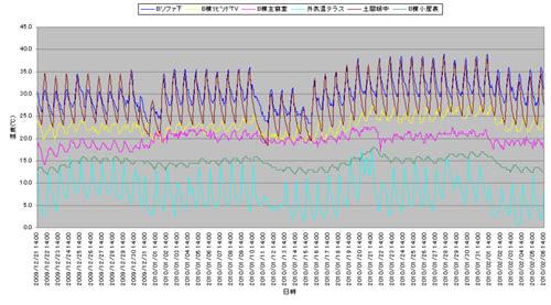 自邸の温度と外気温分析グラフ