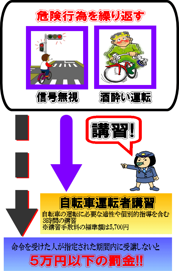 ... 道路交通法(自転車) - 中さん