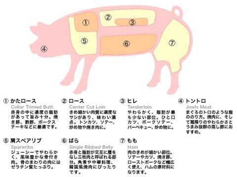 食肉小売品質基準