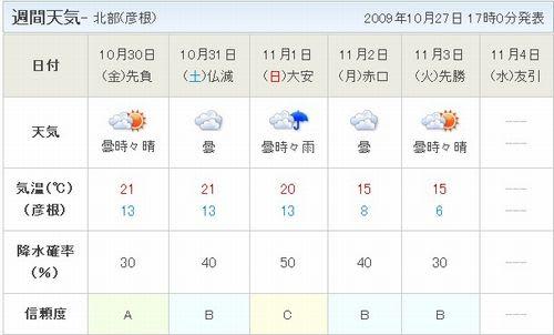 天気JP(米原)