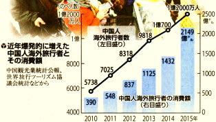 中国人海外旅行者とその消費額