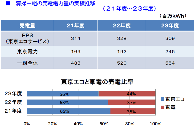 23区清掃工場の電力契約(売電・...