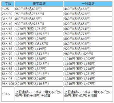 NTT東日本電報料金の基本 - 電報送り方マニュアル|祝電・弔電・お祝い・お悔やみなど