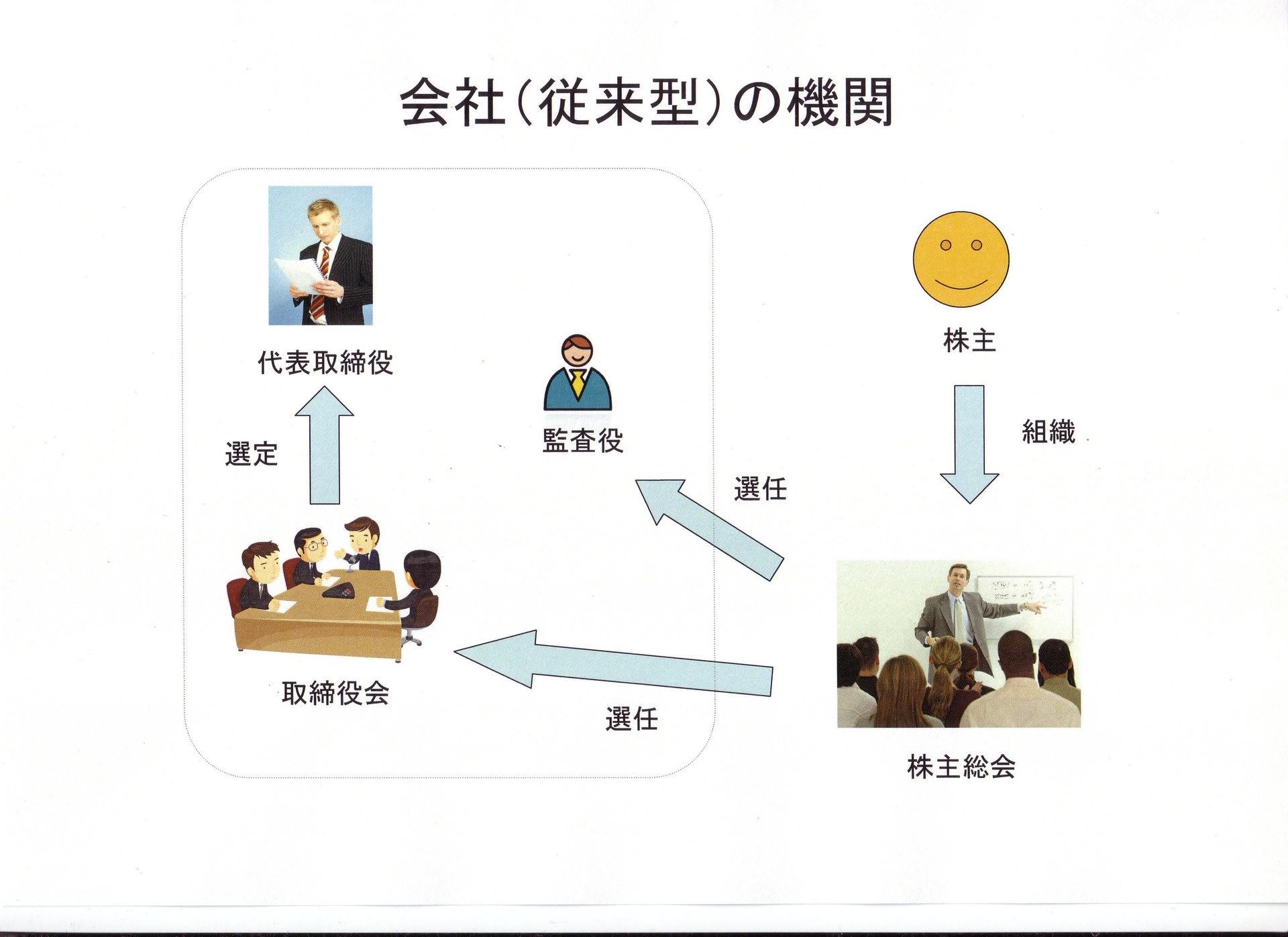 講義録: 株式会社の基本構造(3...