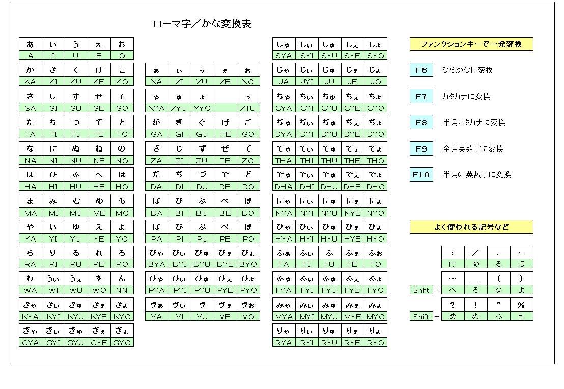 すべての講義 カタカナ 50音表 : ローマ字かな変換 - Wāpuro rōmaji