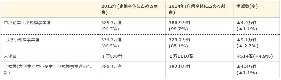 日本の企業数