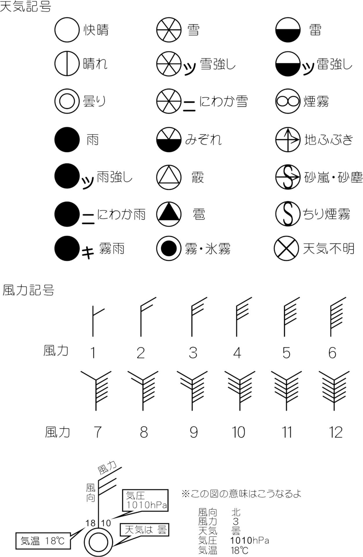 ラジオなどから天気図を作ってみよう(アイフォンやPCなどのWEB使わずね) そんなわけで、天気図に必要なの記号を知っておこう