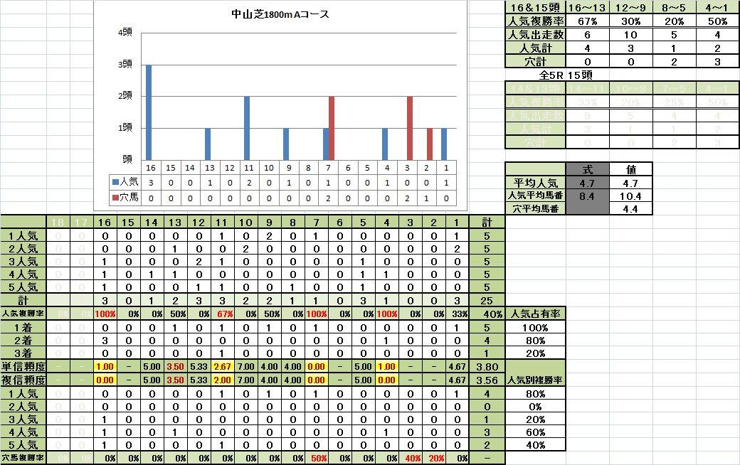 中山芝1800mAコース馬番別成績稍重馬場回復期