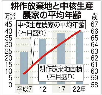 農政改革 「コメ作り」は変わるか…「補助金頼み」脱却がカギ - 日本は大丈夫!?