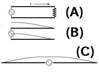 半波長ダイポールアンテナの輻射原理