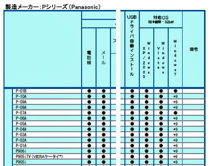 パナソニック端末のdatalink対応機能一覧(2010/2/4時点・関係部分をトリミング)
