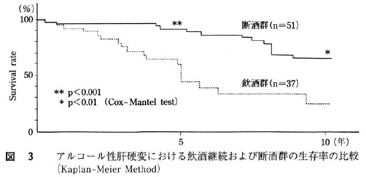 肝硬変|ガイドライン一覧|日本消化器病学会ガイ …
