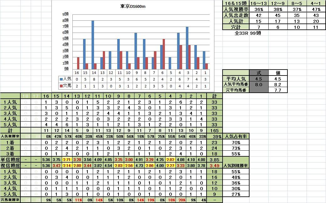 東京D1600m馬番別成績良馬場準OPクラス以上では