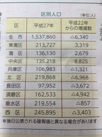 自転車屋 神戸市 中央区 自転車屋 : 神戸市の人口推移 ...