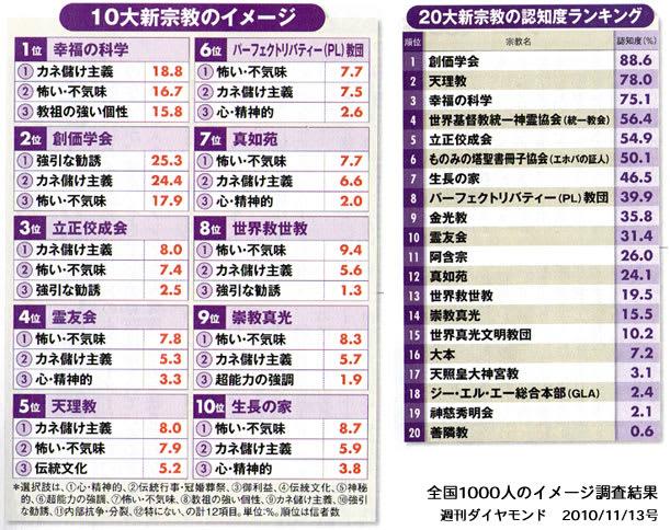 10大新興宗教』トップめざして\...