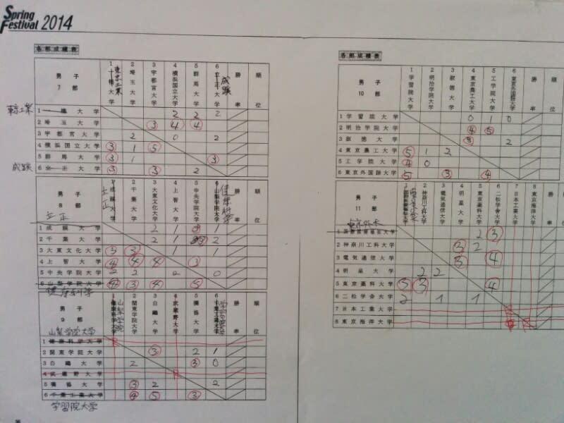 関東学生リーグ途中経過