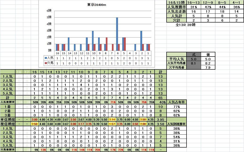 東京D1400m不良馬場悪化期馬番別成績
