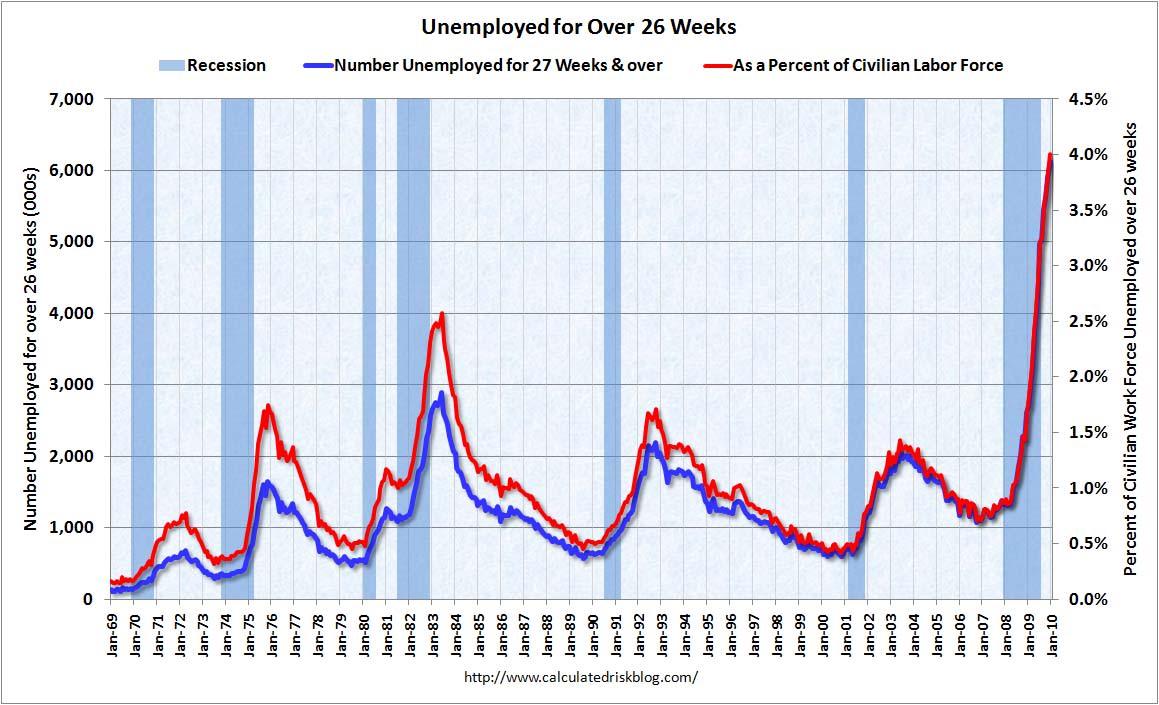 人口当たり雇用者数 雇用状況を様々なリセッション期と比較  債券・株・為替 中年金融マン ぐっち