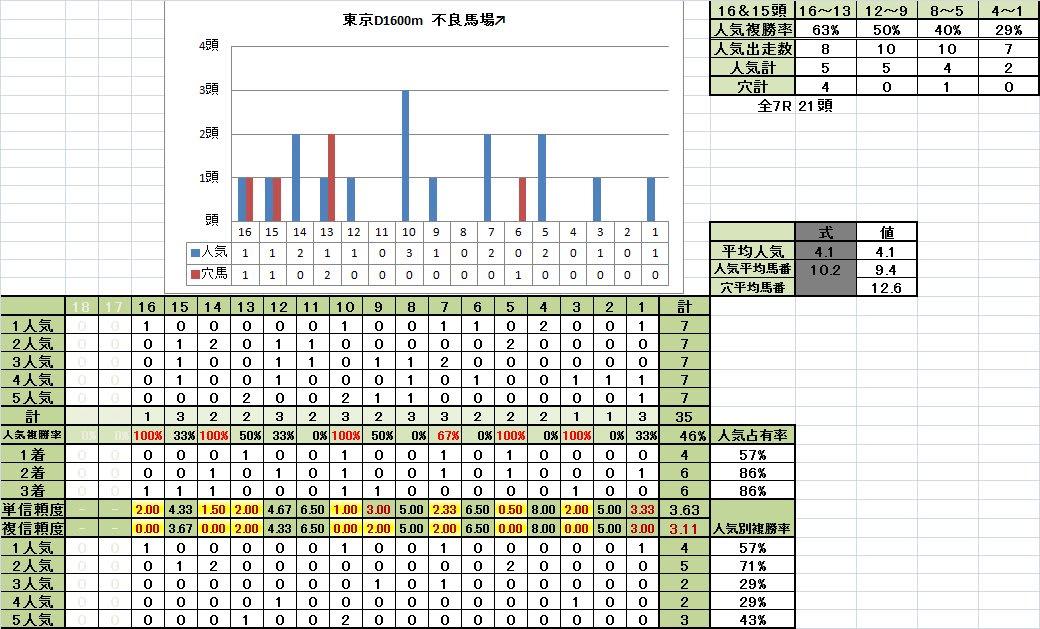 東京ダート1600m 馬番別成績 不良馬場回復期