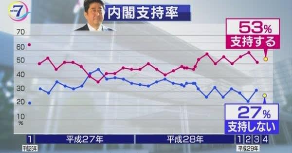 NHK世論調査 安倍内閣「支持」率アップの怪 …53% 赤かぶ