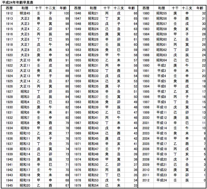 すべての講義 40 計算 : エクセル関数:エクセルを ...