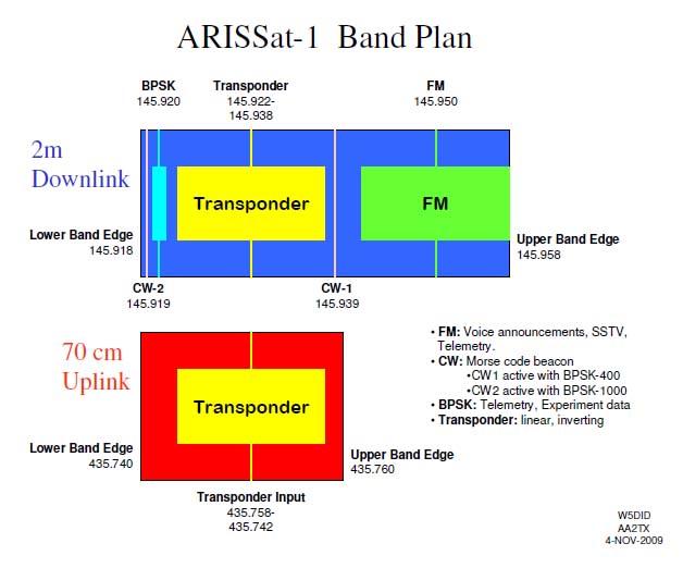 Arissat1bandplan