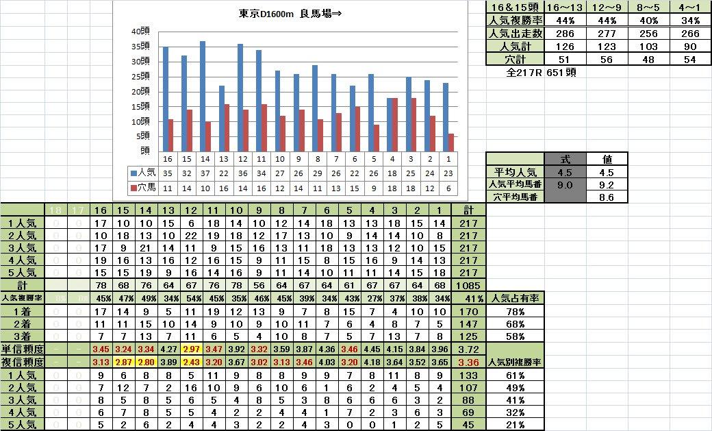 東京ダート1600m 馬番別成績 良馬場⇒