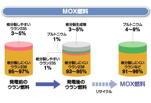 「MOX燃料」の画像検索結果